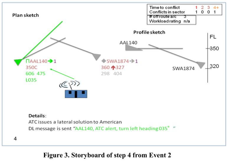 Cabrall - example ATC storyboard