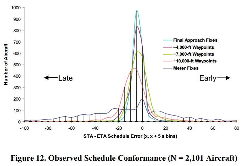 Cabrall - increasing schedule conformance in spite of off nominals