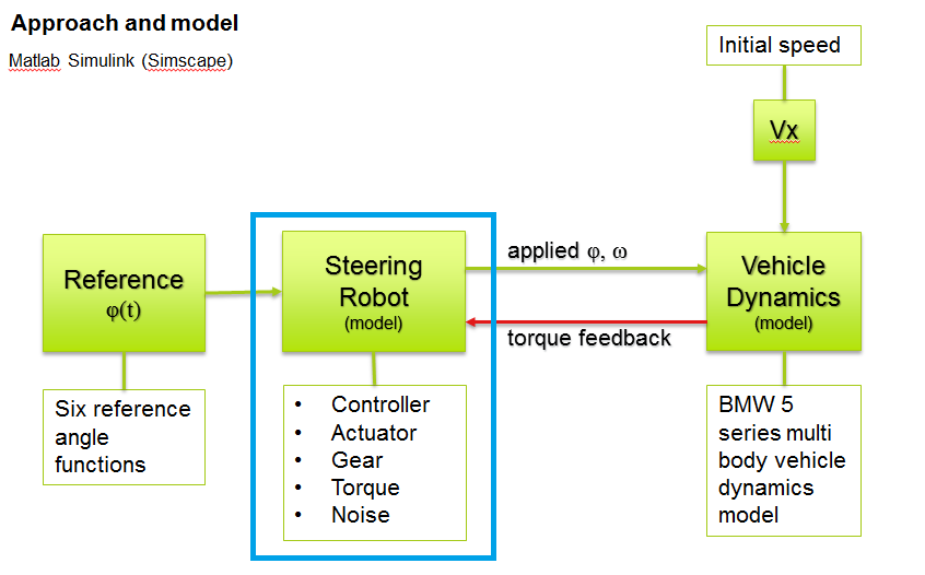 Cabrall - steering robot model macro